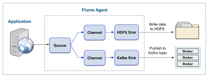 Multi-channel Flume Agent