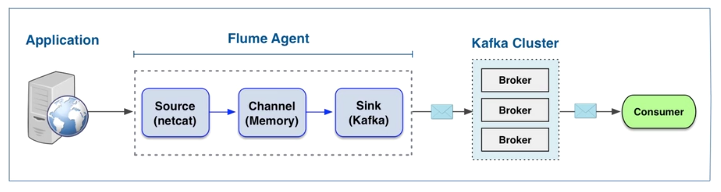 Cloudera Kafka Sink