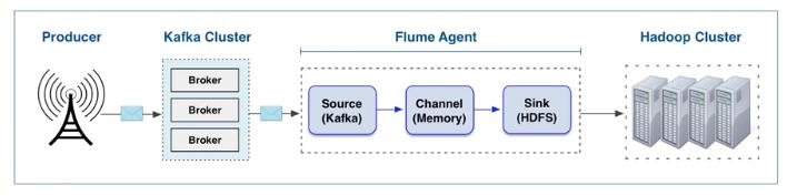 Cloudera Kafka Service